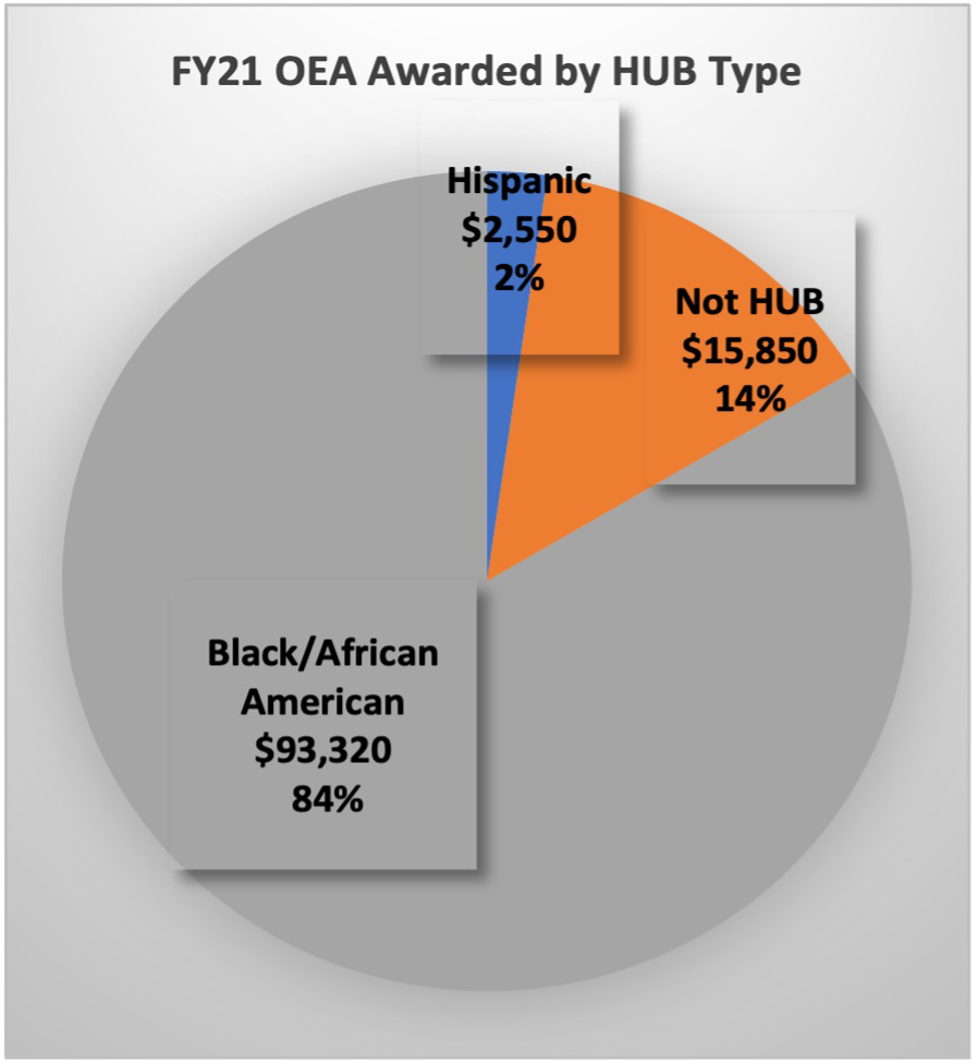 Fiscal Year 2021 OEA Awarded by HUB type